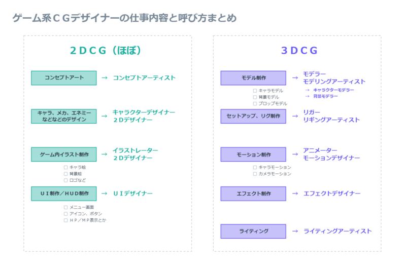 ゲーム系CGデザイナーの仕事内容と呼び方まとめ