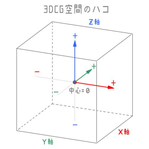 3DCG空間のハコ