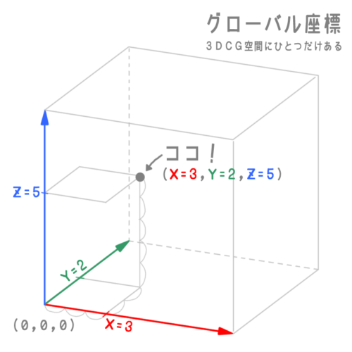 グローバル座標(3DCG空間にひとつだけある)