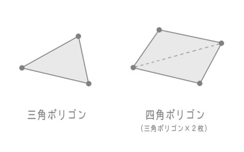 三角ポリゴンと四角ポリゴン