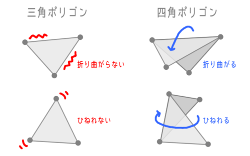 折り曲がらない三角ポリゴン、折り曲がる四角ポリゴン