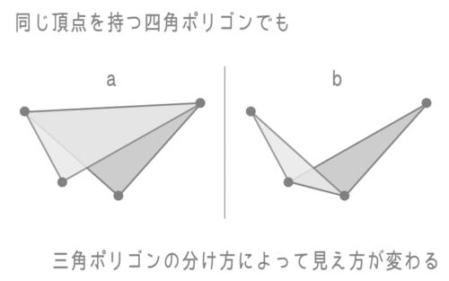 四角ポリゴンは三角ポリゴンの分け方で見え方が変わる