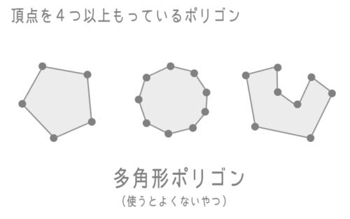 多角形ポリゴンは使うとよくない