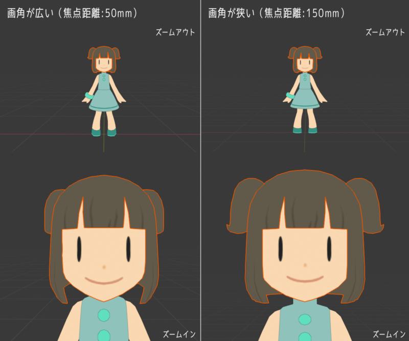 画角(焦点距離)の違いによる3Dモデルの見え方の違い