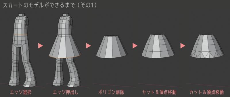 スカートのモデルができるまで(その1)