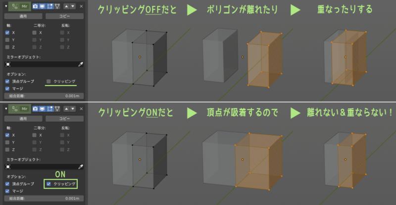 Blender 2.8 ミラーモディファイアーのクリッピング機能
