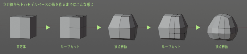 立方体からトハモデルベースの形を作るまで