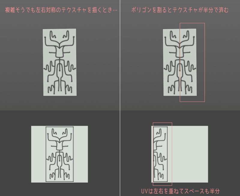 例:テクスチャを描く労力とスペースを半分で済ますポリゴン