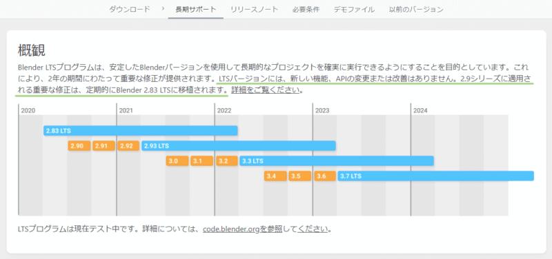 Blender 2.83 LTSは2年間の長期サポートが約束されたバージョン